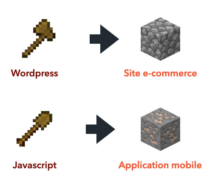 La loi de l'instrument avec Minecraft
